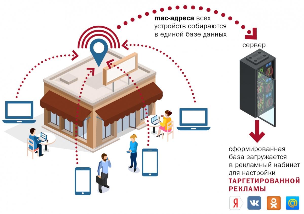 Ноу-хау в маркетинге: в Екатеринбурге презентовали Wi-Fi-радар, который умеет находить клиентов