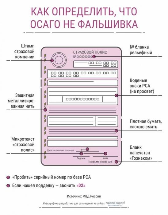 ЦБраскрыл новый способ мошенничества сэлектронными ОСАГО
