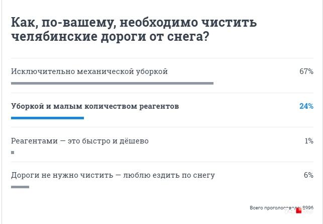 Большинство читателей 74.RU выступает против использования химии