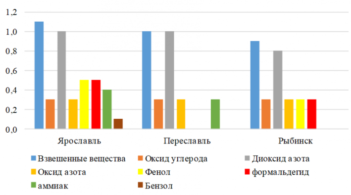 Содержание основных загрязняющих веществ в атмосфере городов