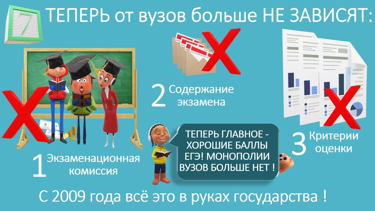 Теперь нужны только хорошие баллы ЕГЭ, которые можно подать в пять вузов на три специальности в каждом, — и ребёнка обязаны принять, если баллов достаточно
