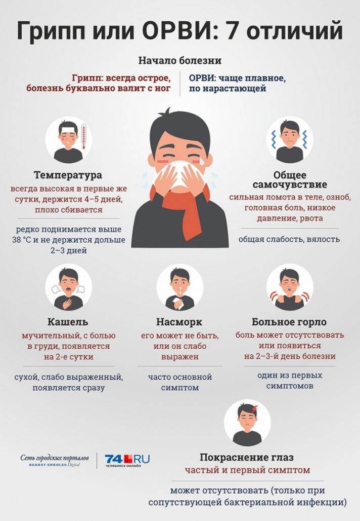 «Выздороветь к 8 Марта»: эпидемия гриппа в Челябинске пошла на спад