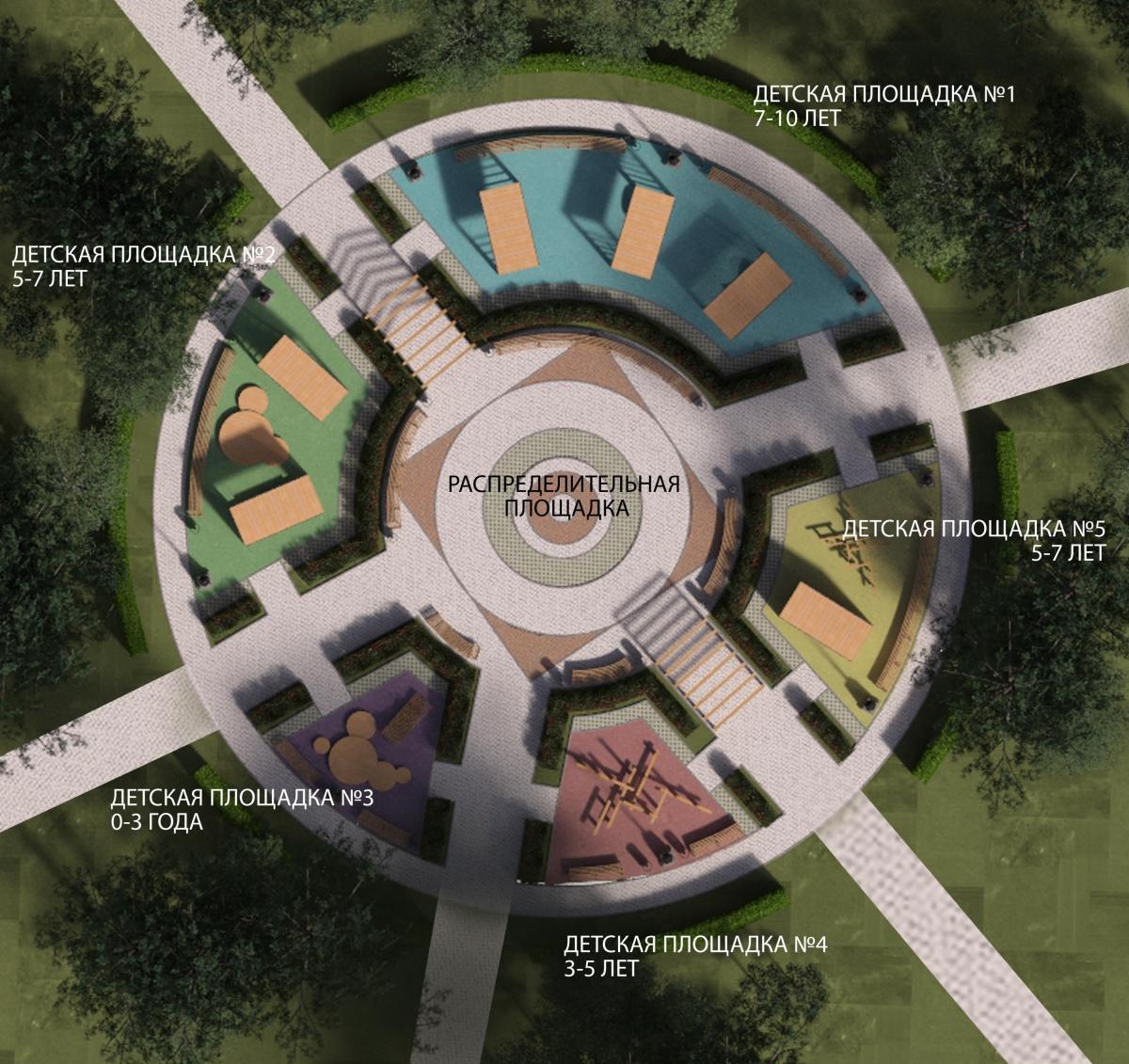 По задумке, для каждого возраста ребёнка будет своя детская площадка —дети будут разделены на 5 групп