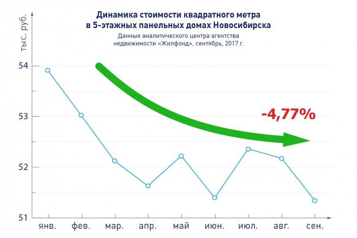 Программа «Реновация» активно действует в Новосибирске
