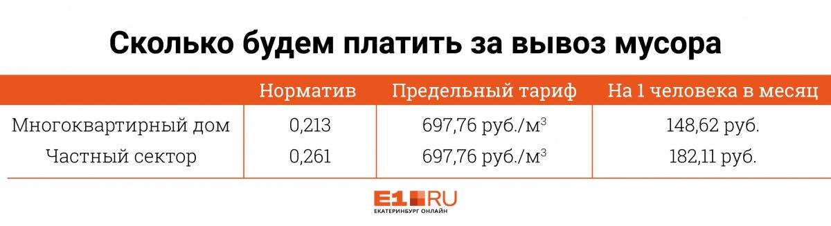 Екатеринбуржцы в 2019 году будут платить за вывоз мусора 148 рублей с человека