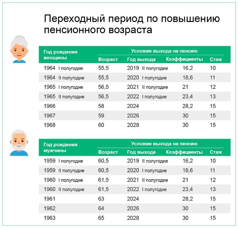 Пенсионный возраст устаканится к 2028 году: женщины будут уходить с работы в 60 лет, а мужчины — в 65