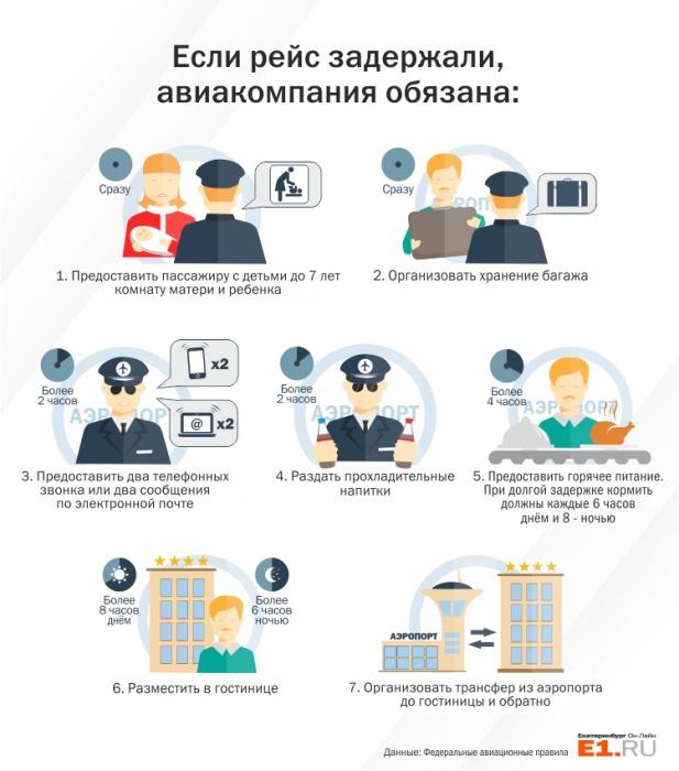 Коллапс в расписании: уральцы не могут попасть домой из-за массовых задержек «Уральских авиалиний»