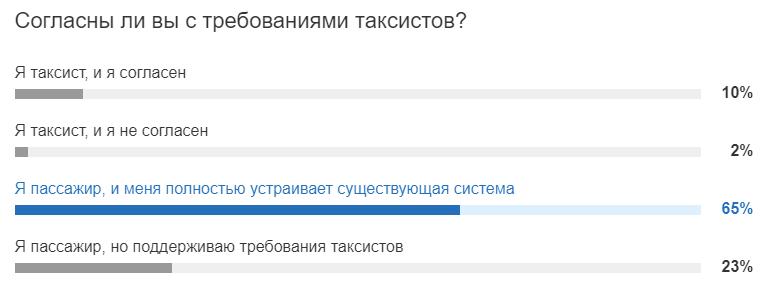 «Водитель зарабатывает всё меньше»: нижегородские таксисты вышли на пикет против агрегаторов