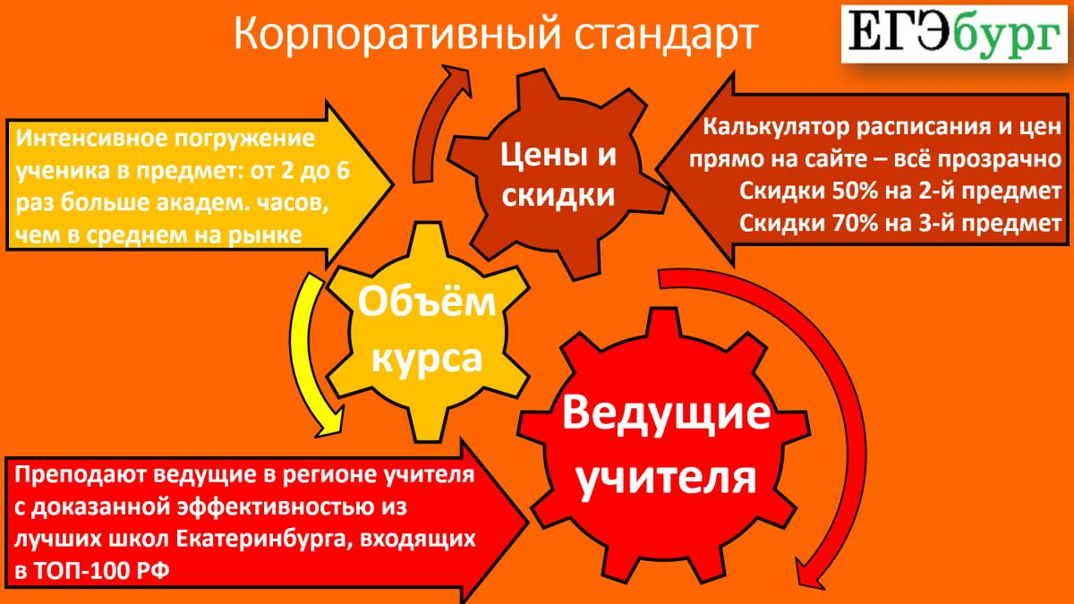 Какое бы направление ни заинтересовало, можно быть уверенными, оно реализовано в соответствии с высокими корпоративными стандартами «ЕГЭбурга»