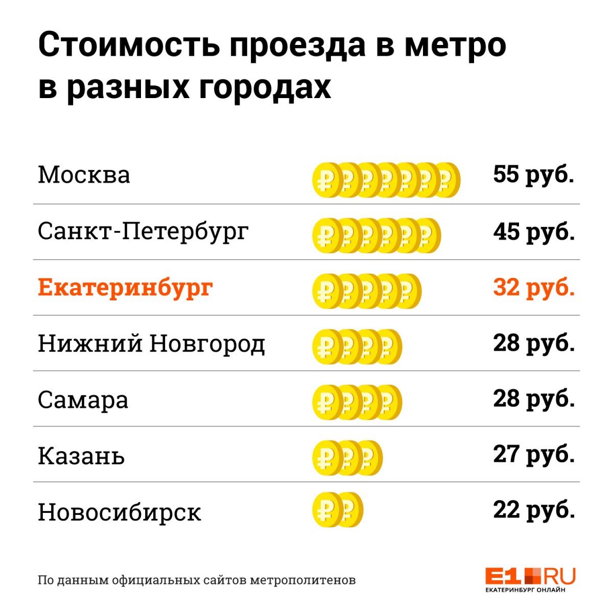 Дороже только в Москве и Питере: сравниваем цены на поездку в метро Екатеринбурга и других городов