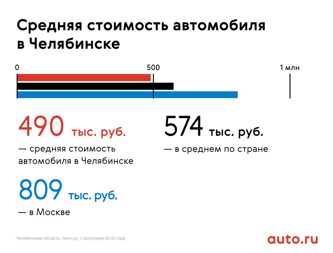 Как дела на авторынке: в Челябинске подорожали и постарели подержанные машины
