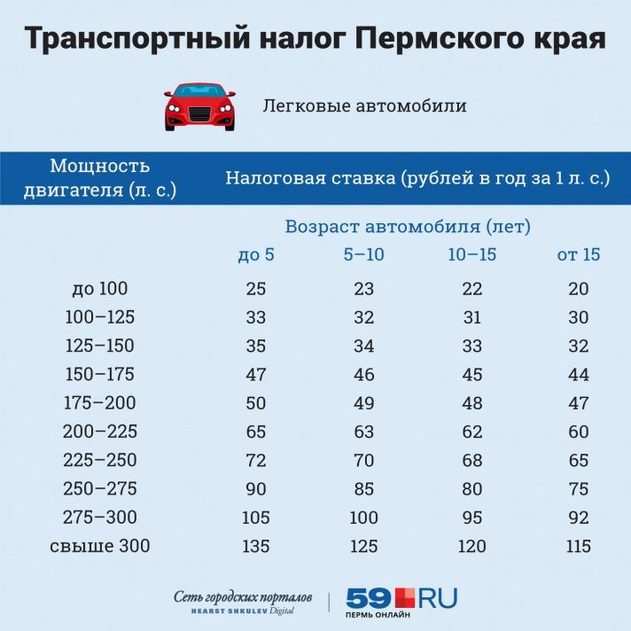 Ставки транспортного налога в пермском крае, архив ставки транспортного налога на 2008 г иркутская область