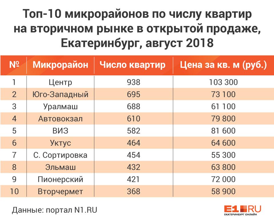 Хозяева мечтают переехать: в каких районах Екатеринбурга продают больше всего квартир