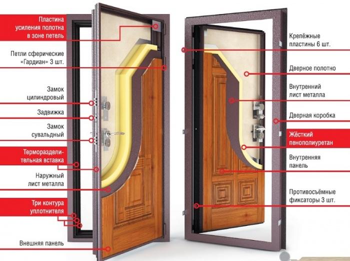 Как выбрать непромерзающую дверь для частного дома