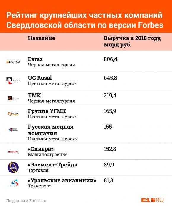 У всех дела идут в гору: Forbes опубликовал доходы богатейших частных компаний Свердловской области