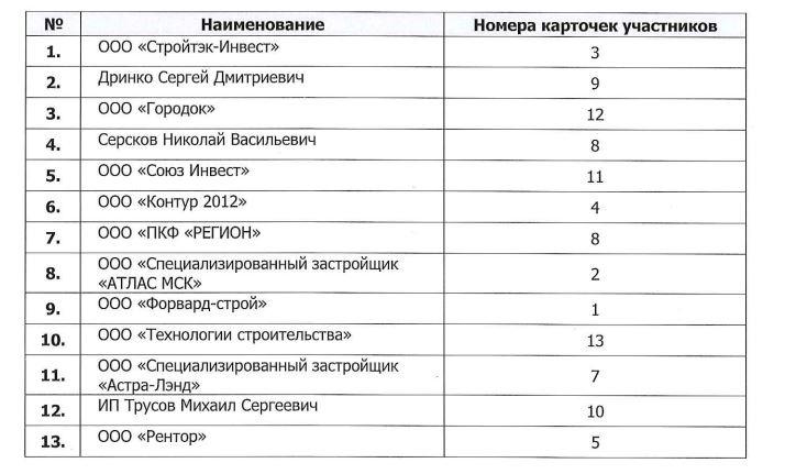 Список всех компаний, которые претендовали на этот участок