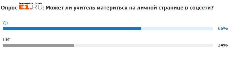 Большинство читателей E1.RU уверены, что учителя могут материться в личных соцсетях