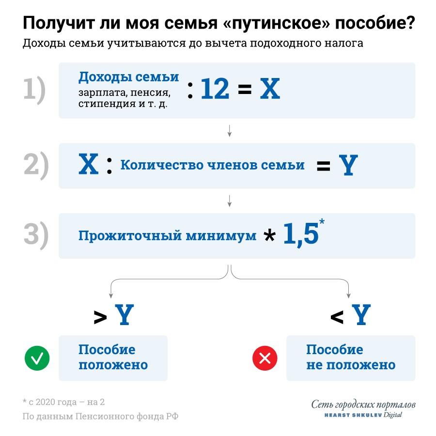 Рассчитать пособие можно по этой формуле