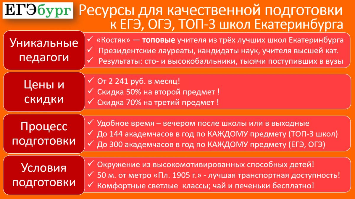 «ЕГЭбург» располагает всем комплексом ресурсов для качественной подготовки к ЕГЭ, ОГЭ и поступлению в три лучшие школы Екатеринбурга