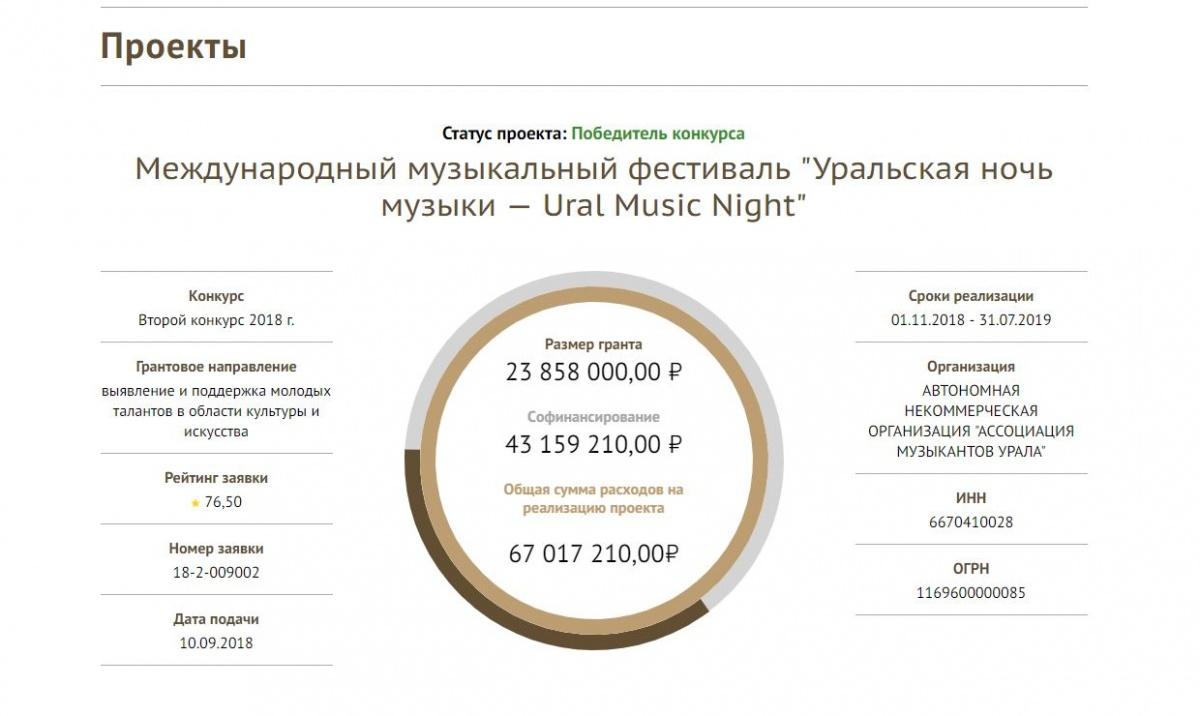 Путин выделил деньги на «Ночь музыки», очистку Патрушихи и помощь онкобольным