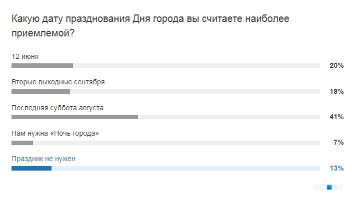 Результаты опроса нижегородцев