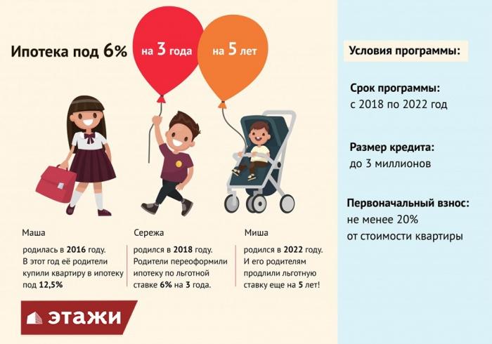 Семейные радости: чем больше детей - тем меньше ипотека
