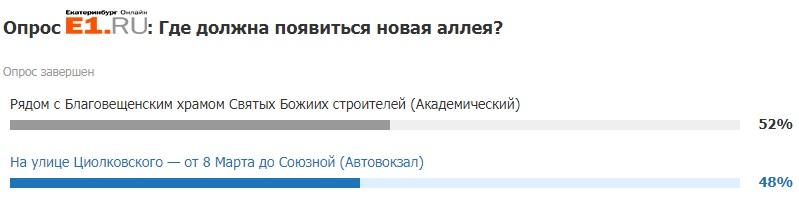 Итоги голосования