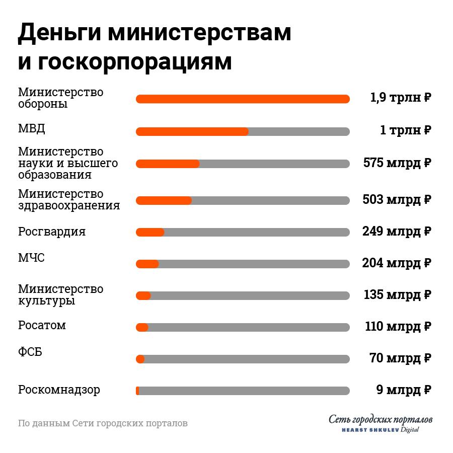 Средняя зарплата судей в россии 2020