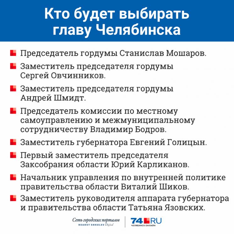 Представитель партии и малоизвестный челябинец: на пост главы города выдвинулись ещё два кандидата