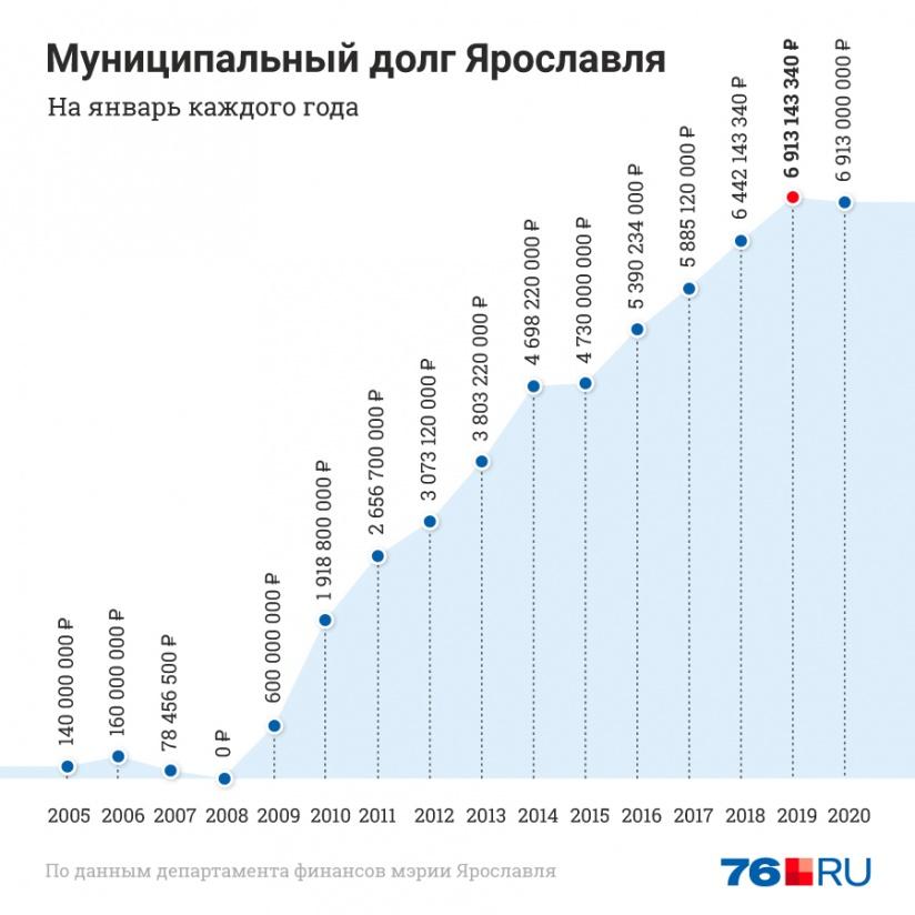 Все банки ярославля взять кредит взять кредит с карты росгосстрах