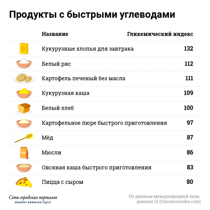 Чем выше гликемический индекс продукта, тем быстрее сахар попадает в кровь. Избыток углеводов уходит в жировые запасы