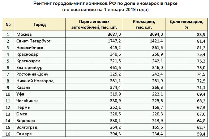 Полный рейтинг городов России, в которых провели исследование