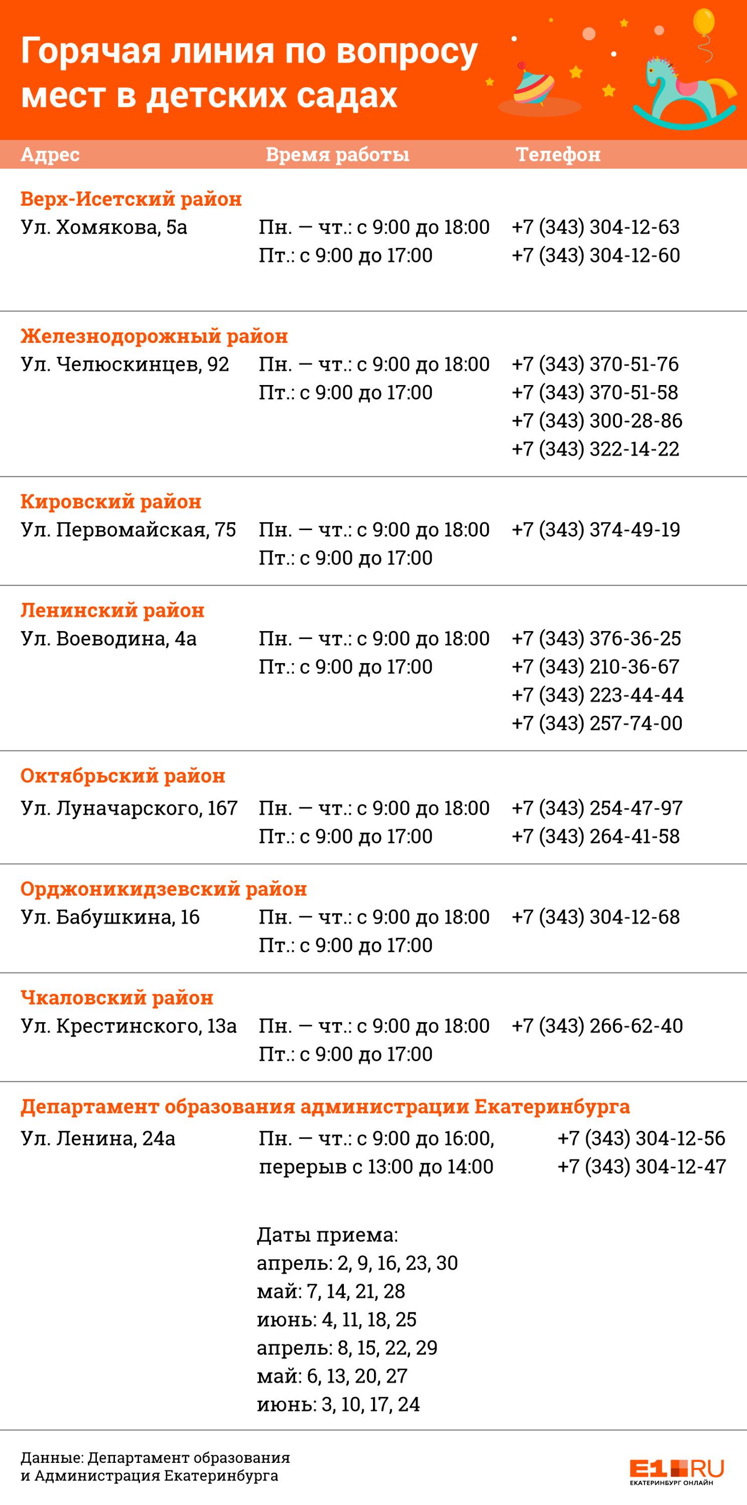 В Екатеринбурге начали формировать списки детей, которые получат места в садиках этой осенью