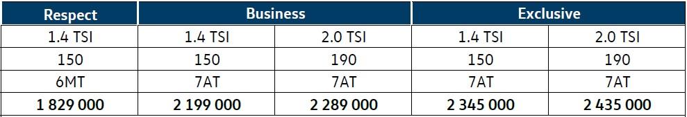 Цены обновленного VW Passat без учёта дополнительных опций