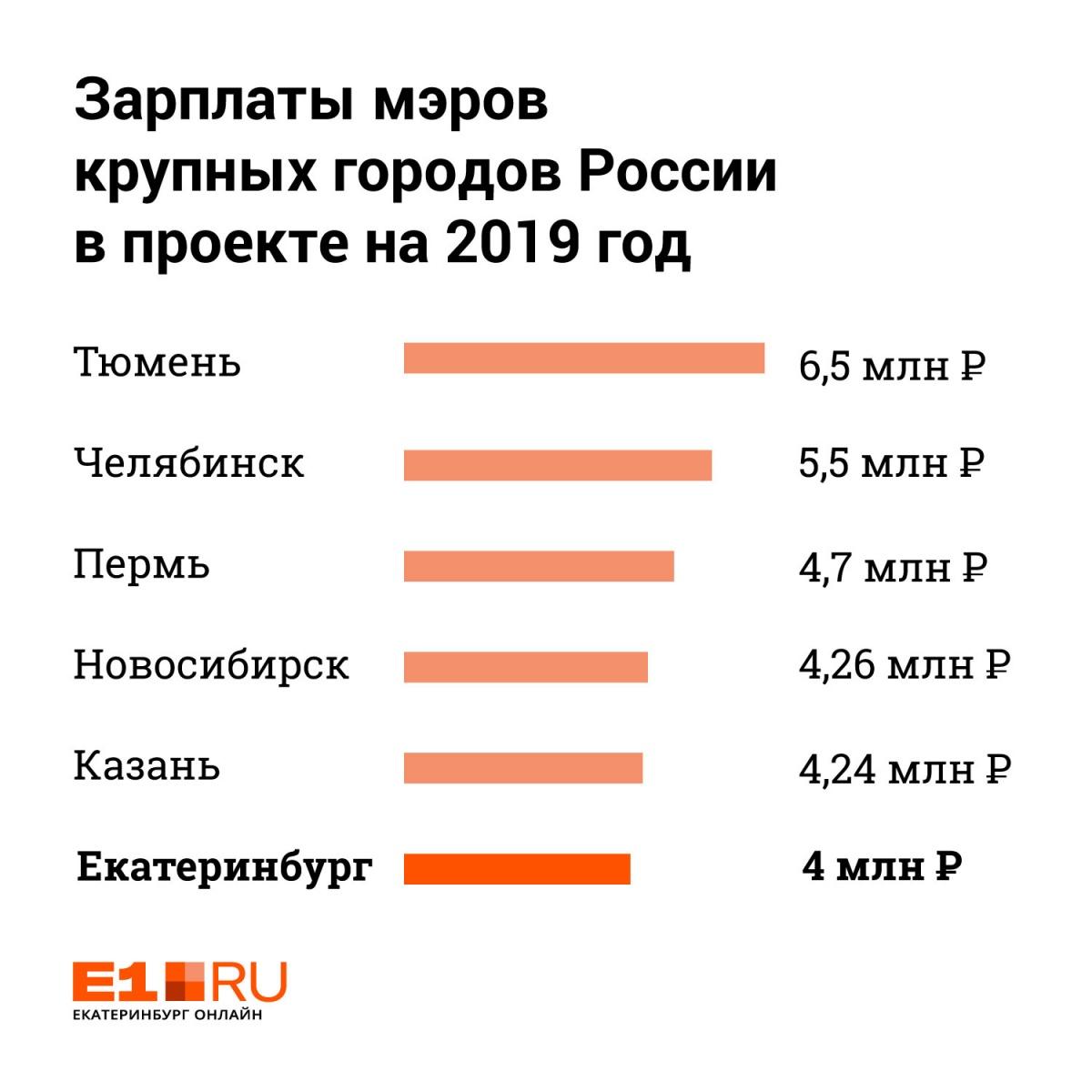 Высокинский теперь самый бедный из глав городов-миллионников: расследование мэрии