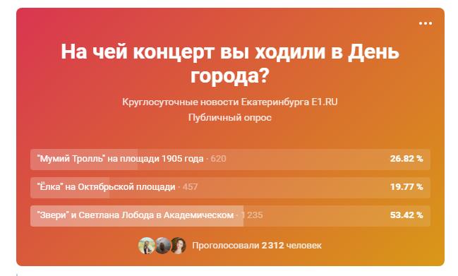 Во «ВКонтакте» проголосовало меньше людей, но большинство всё равно за Лободу и «Зверей»