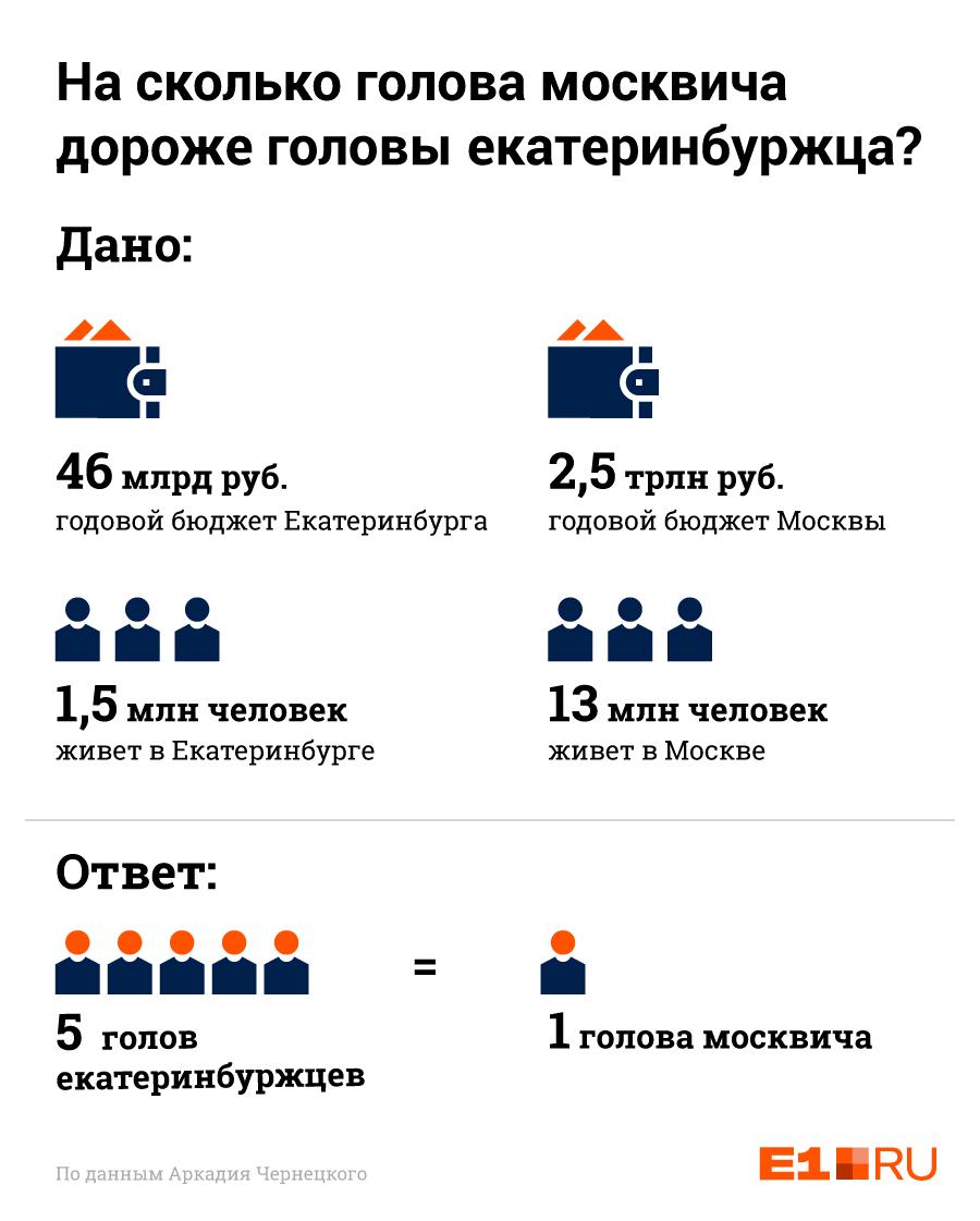 Арифметика от Аркадия Чернецкого