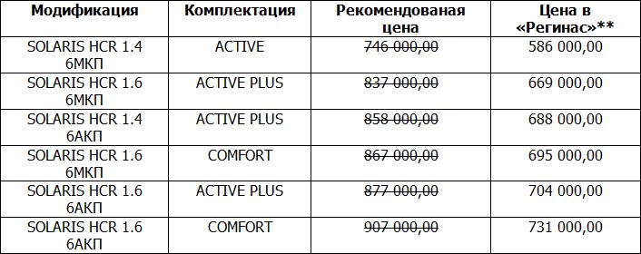 Цены упали до уровня 2014 года: новые Solaris распродадут от 586 000 рублей, Creta от 776 000 рублей