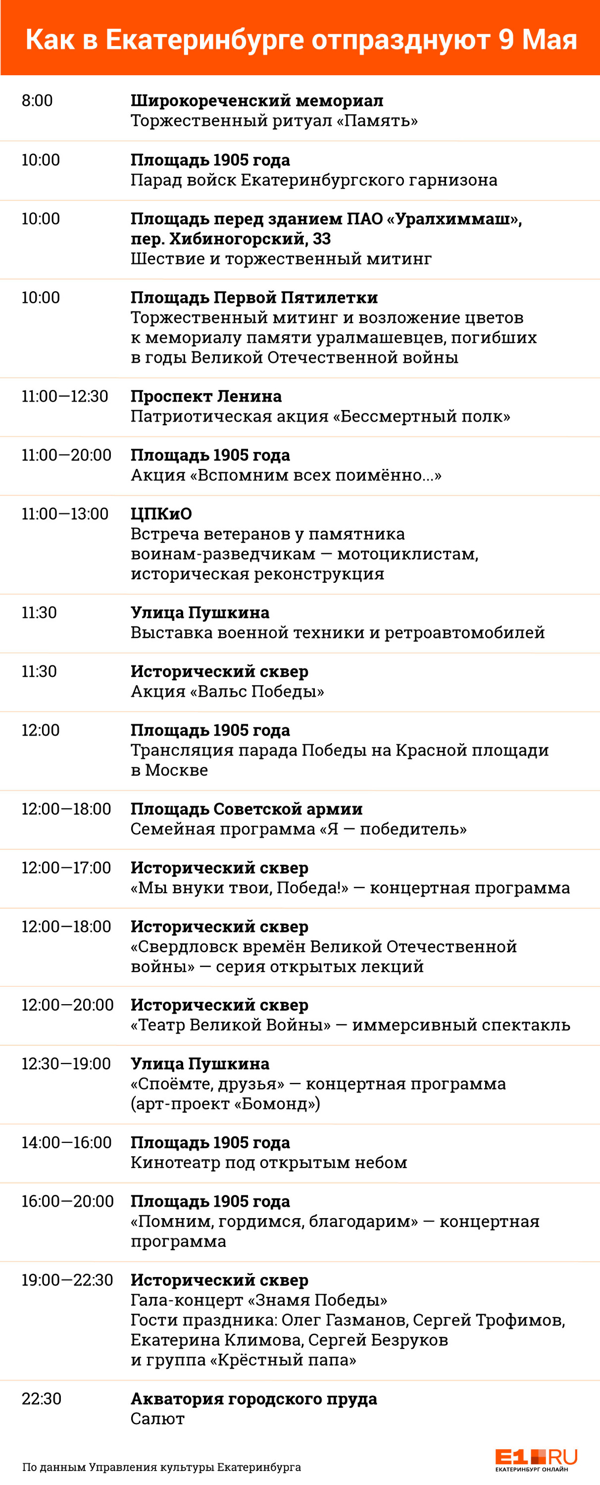 Где смотреть на Безрукова с Газмановым и какие улицы перекроют: гид по 9 Мая в Екатеринбурге
