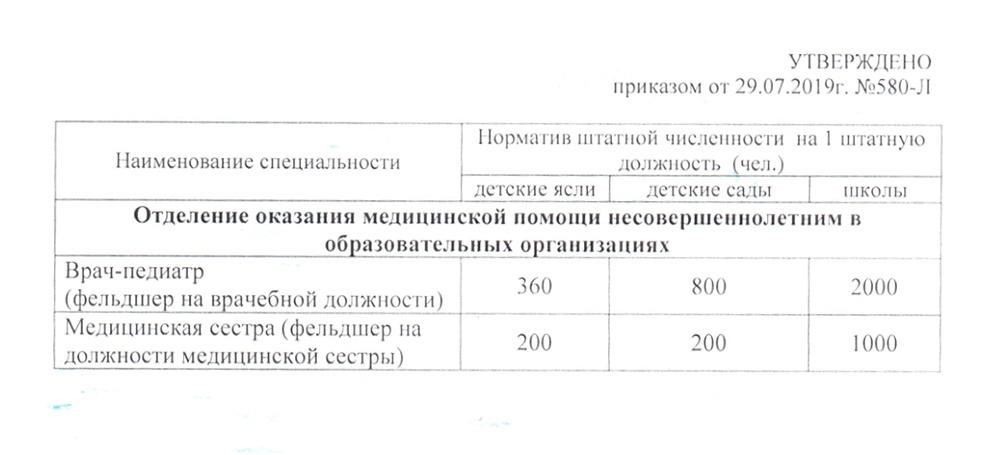 Цифры в приказе вдвое превышают норматив, рекомендованный федеральным Минздравом