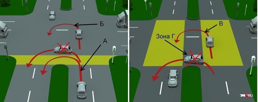 На левом слайде показан перекресток, у которого между разделительной полосой и пересекаемой проезжей частью есть промежуток: разворот в желтой зоне разрешен (траектория А). Также не возбраняется объехать отрезок сплошной линии (траектория Б). На втором слайде траектория Г запрещена — только вариант В