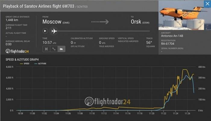 Самолёт разбился предположительно в Раменском районе Подмосковья