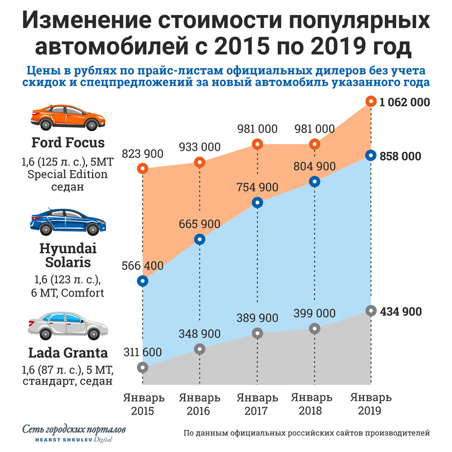 Вот как менялись цены на некоторые модели в последние годы. Летом 2018 года изменилась  линейка комплектаций Ford Focus, но приведённой на графике версии  Special Edition почти идентична прежняя комплектация SYNC Edition.  Единственное отличие — базовым стал мотор мощностью 125 л. с. Осенью  прошла рестайлинг Lada Granta, которая получила базовый мотор мощностью 87 л.с. (было 82 л. с.), а бампера стали крашенными по умолчанию<br>