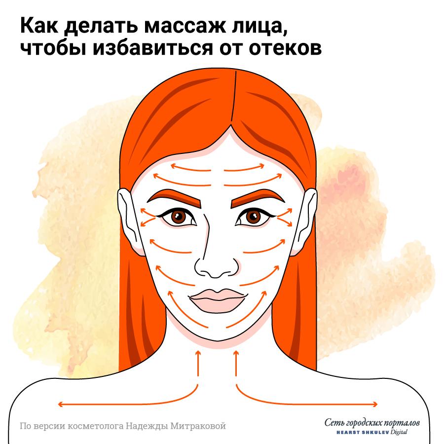 Движения должны быть легкими, не растягивающими кожу<br><br>