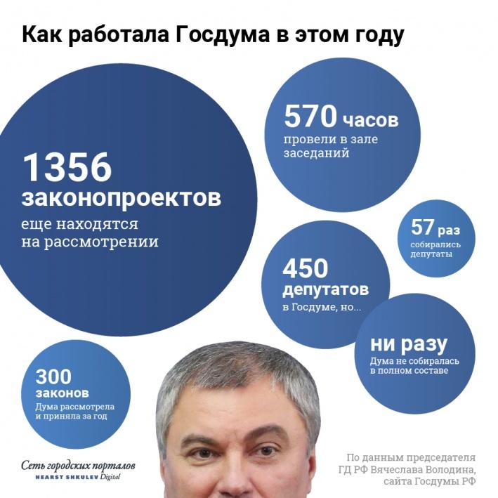 Вячеслав Володин подсчитал каждый шаг депутатов