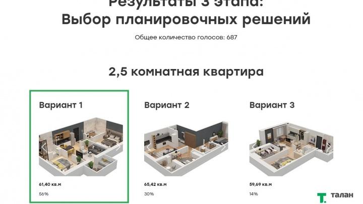 Большая кухня и комнаты квадратной формы: какие планировки квартир предпочитают пермяки