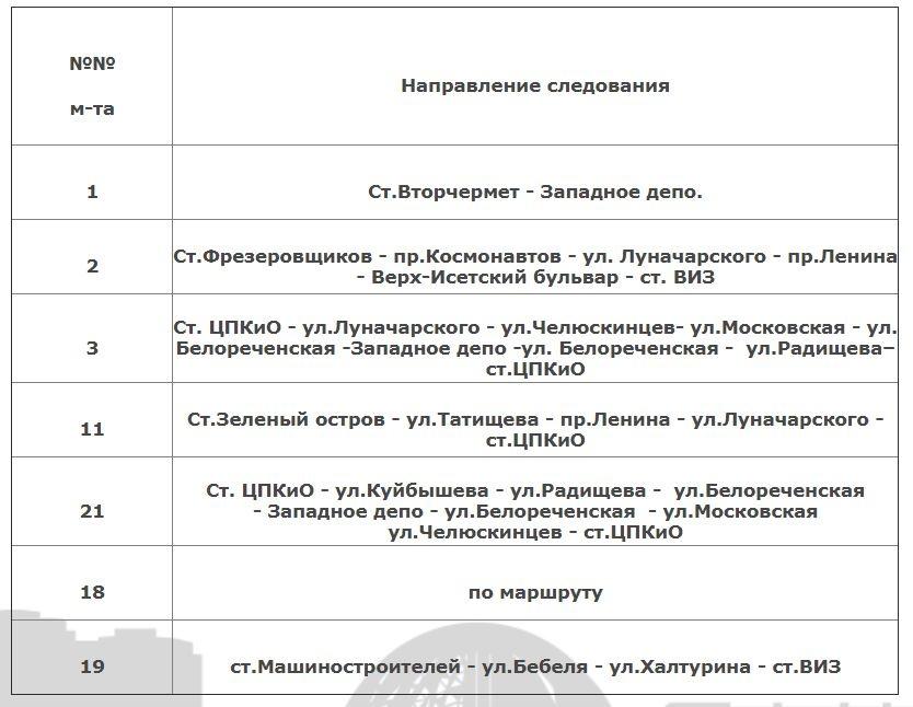 Распределение маршрутов<br>