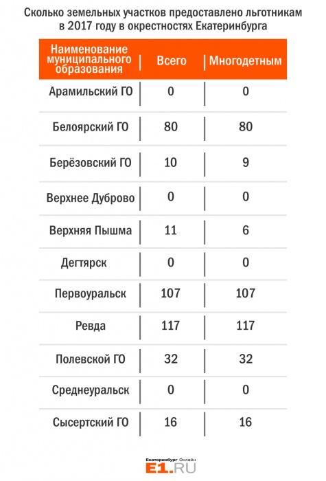 Ждать ещё три года: многодетным семьям в Екатеринбурге выделили всего 84 участка