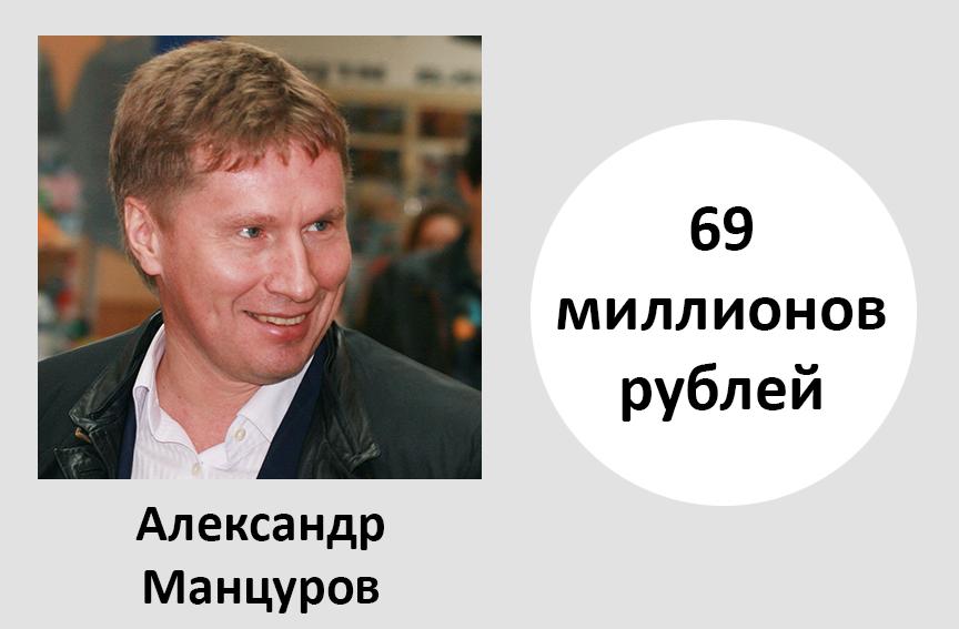 Александр Манцуров по-прежнему возглавляет рейтинг самых богатых депутатов региона, хотя и заработал меньше, чем в прошлый раз