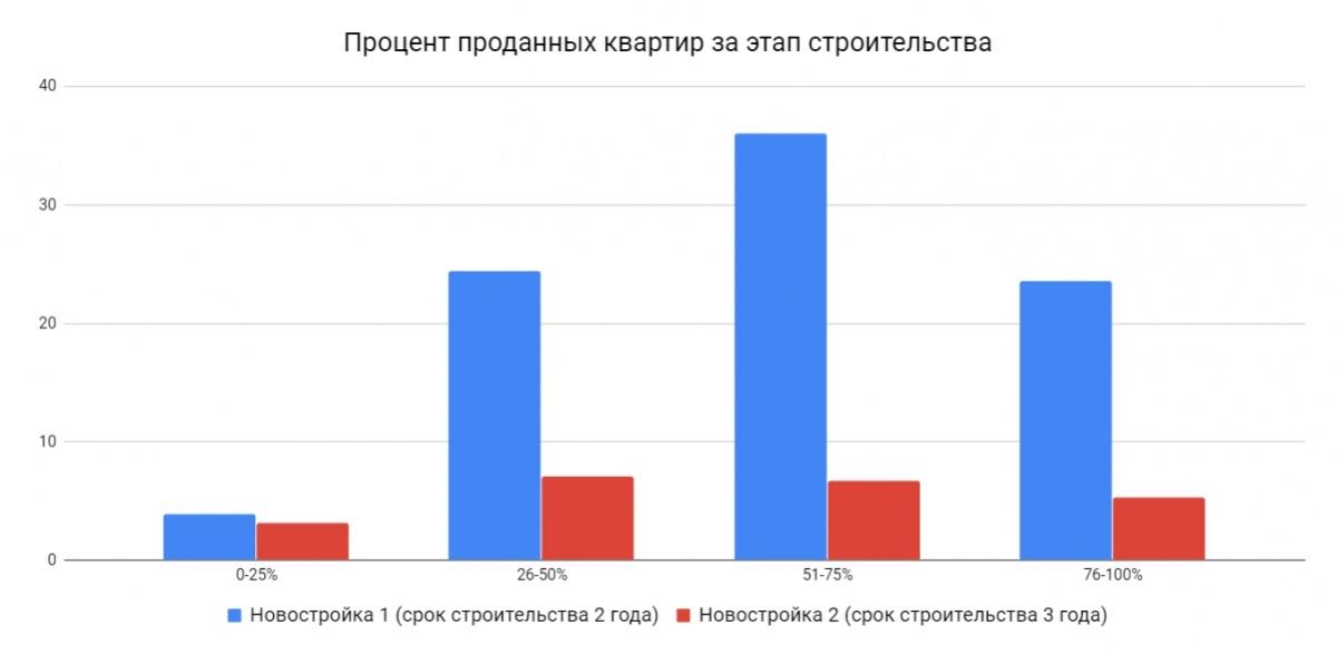 Как видно из графика, продажи ЖК начались одинаково. Но к моменту сдачи первой новостройки её продажи существенно выросли